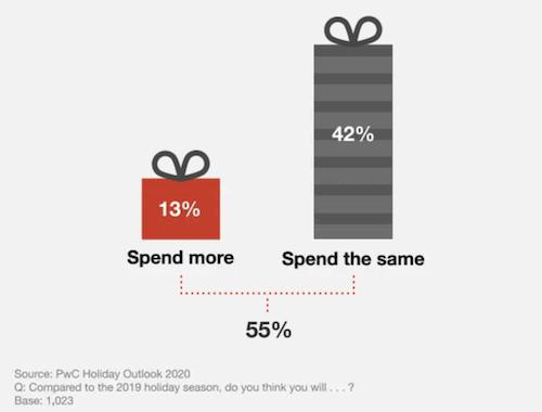 forma de impulsar las ventas y los ingresos de las festividades en 2020-2020 gasto_1